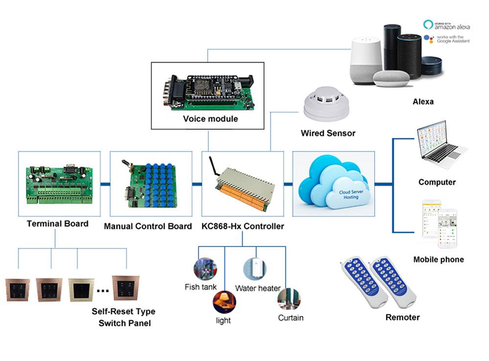 kc868-h32b ethernet wifi relay