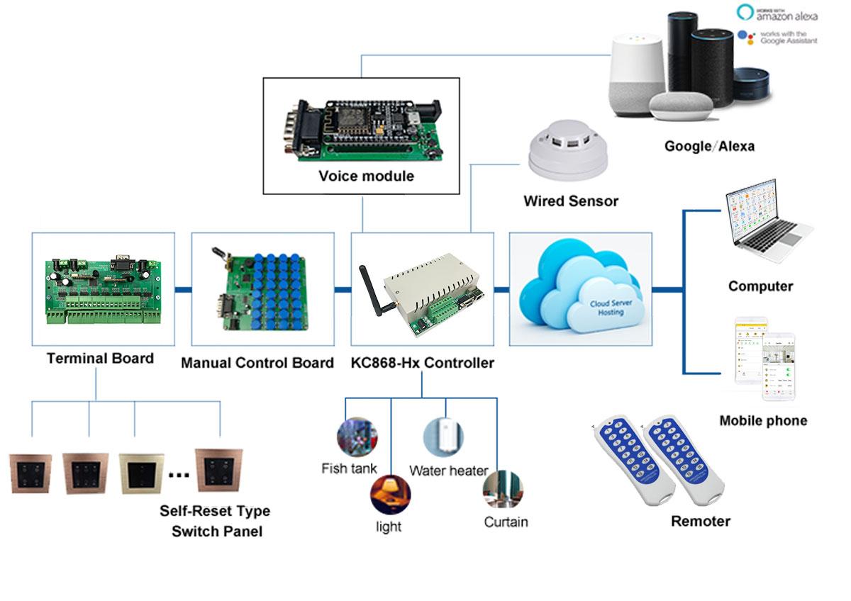 kc868-h8b ethernet wifi relay