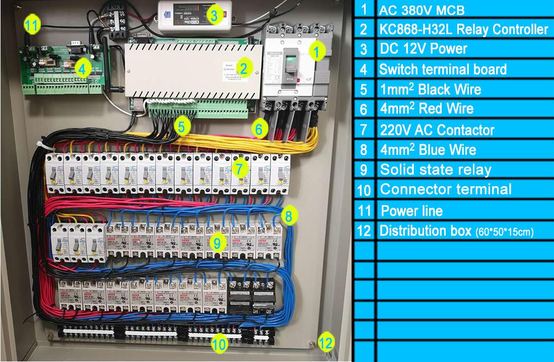 smart distribution panel