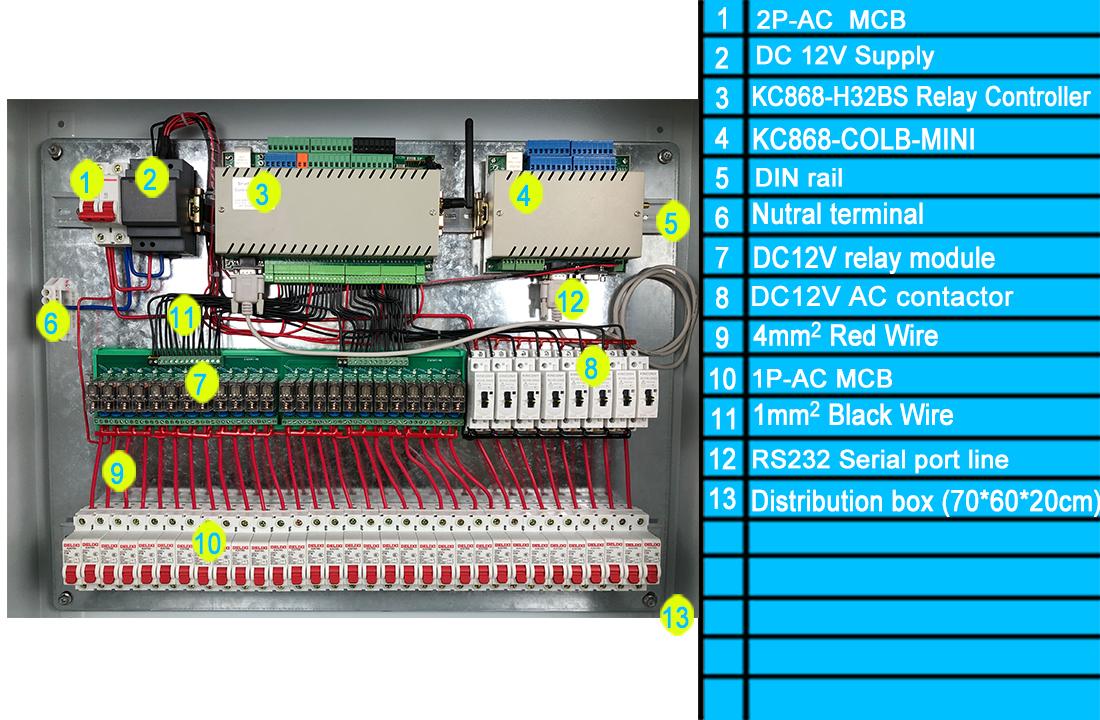 distribution panel