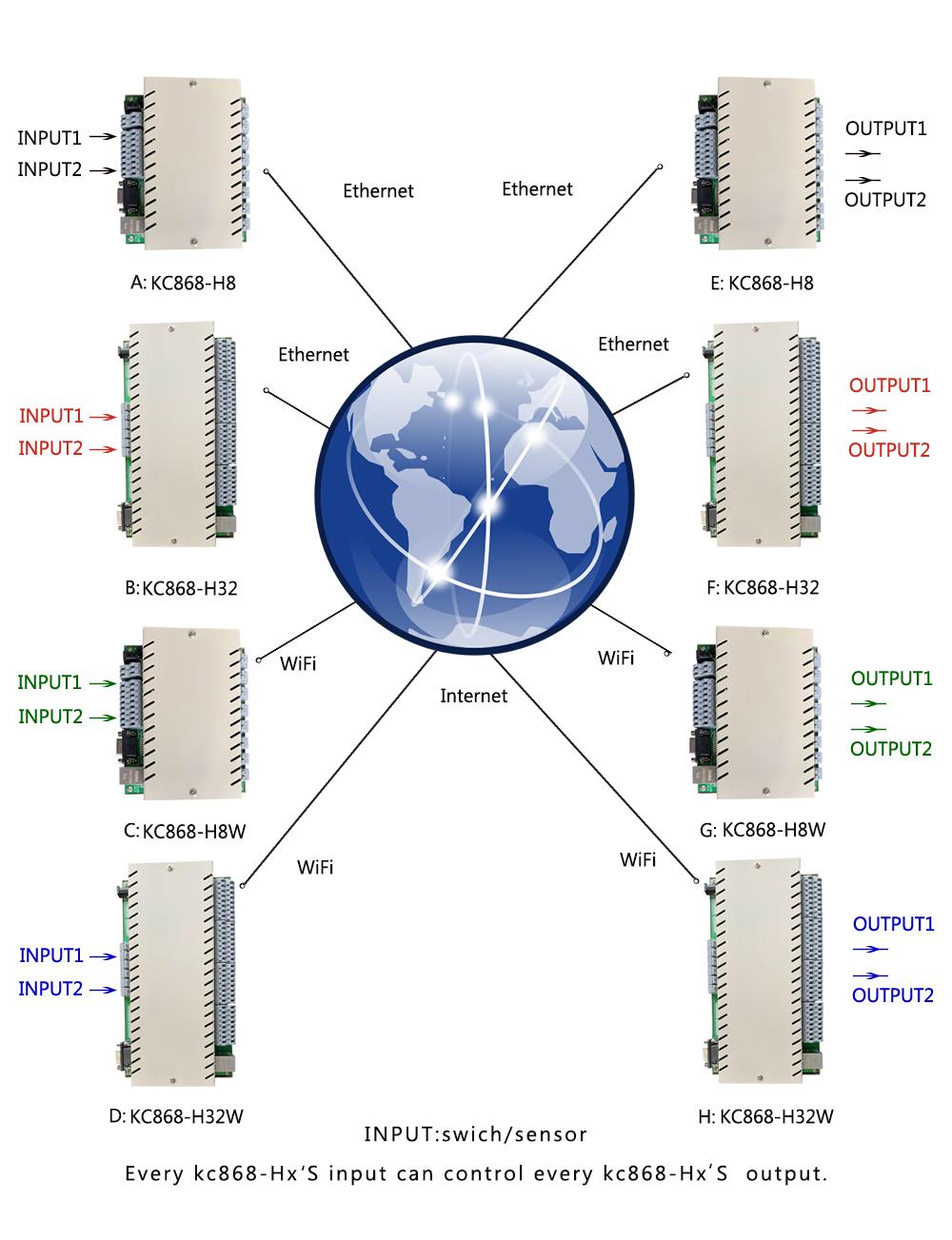 ip relay
